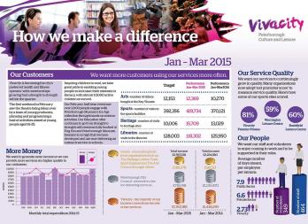 Vivacity Corporate Report Sheet